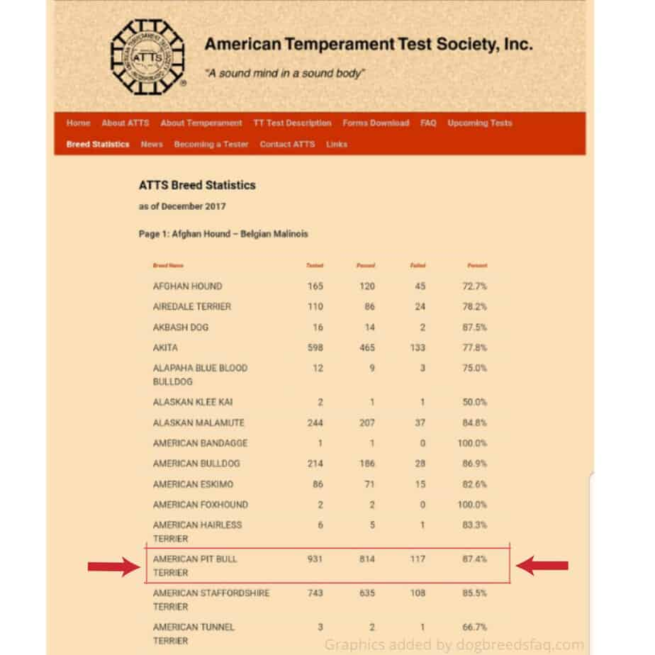 American Temperament Test Society Temperament Test Result screenshot